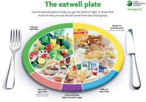 Ισορροπημένη και υγιεινή διατροφή στην καθημερινότητα